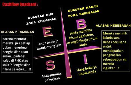 CASHFLOW QUADRANT VERSI INDONESIA PDF
